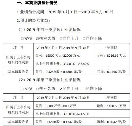 闽东电力2019前三季度净利增长36