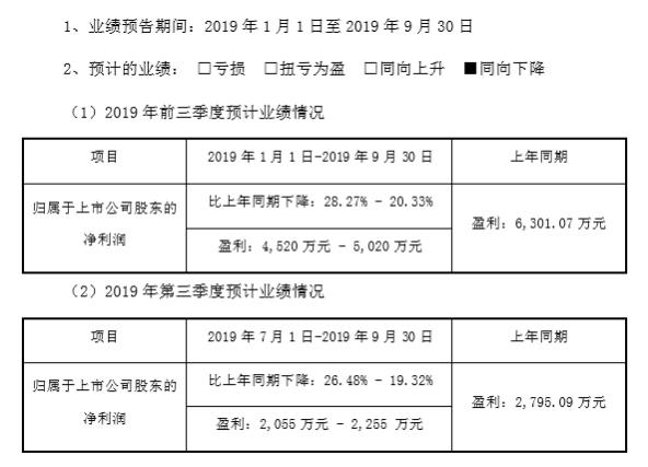 意华股份2019年前三季度净利4520