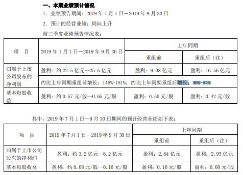 大悦城2019年前三季度净利约22.5