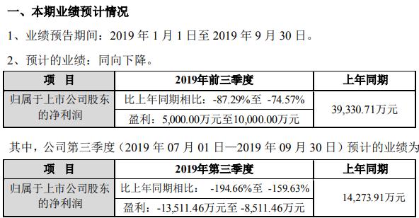 高新兴2019年前三季度净利约5000