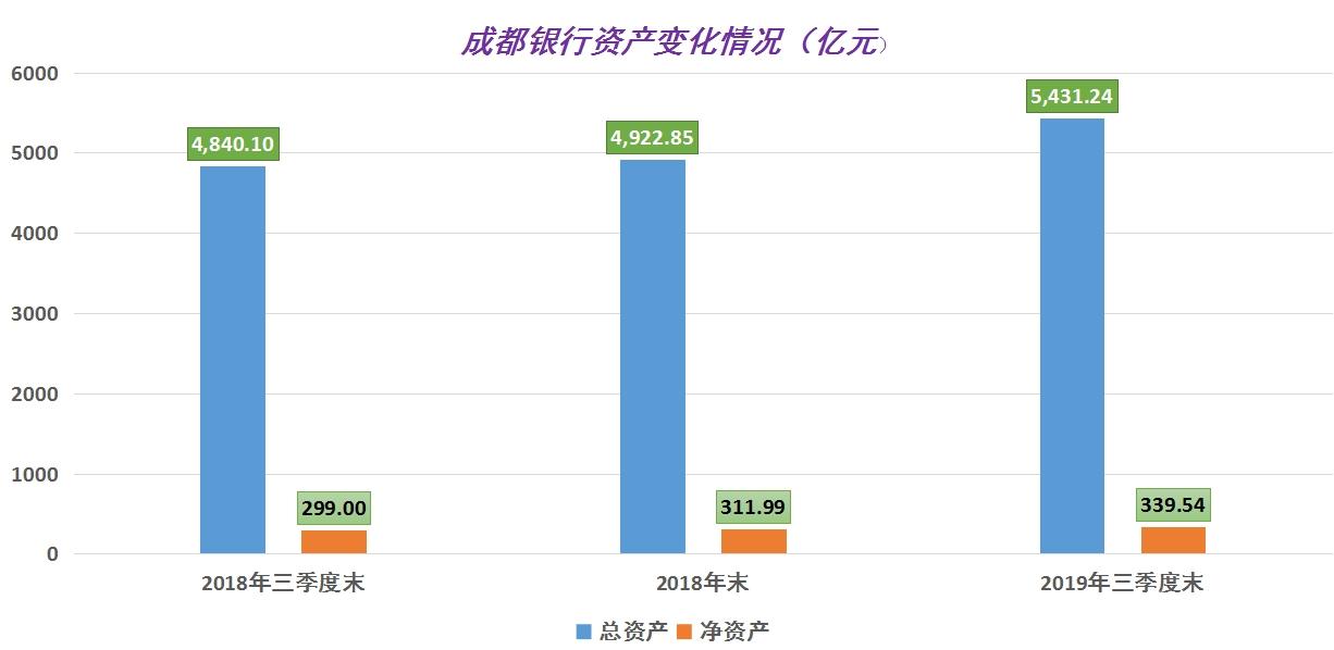 <b>成都银行前三季度净利润大增18.01%,存贷规模稳步提升</b>