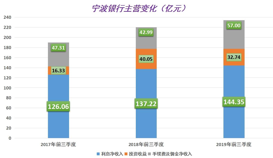 宁波银行 收入细分.jpg