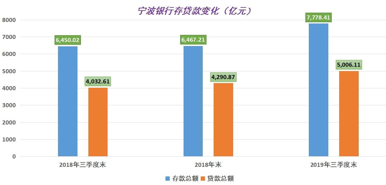 宁波银行 存贷款.jpg