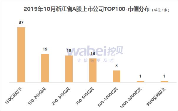 报告 | 2019年10月浙江省A股上市公司市值TOP100 海康威视稳居第一