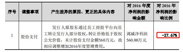 開普云-問詢二-股份支付占比27%.png