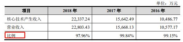 開普云-核心技術占比.png