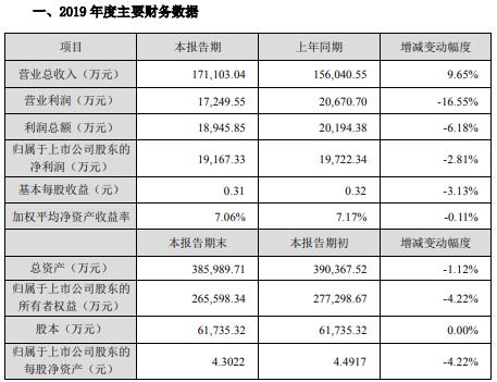天威视讯2019年净利1.92亿元 同比下滑2.81%