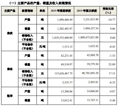 陕西黑猫2019年第四季度焦炭销量120万吨