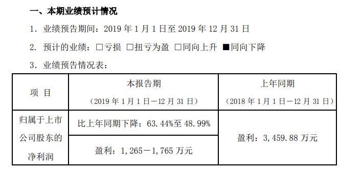 太空智造预计2019年盈利1265万元