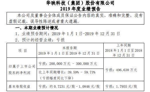 华映科技预计2019年亏损20亿元至30亿元