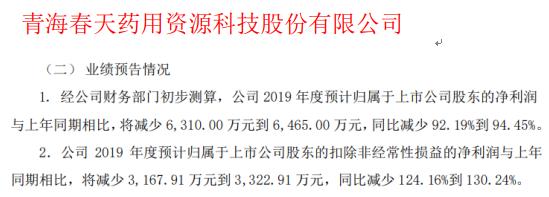 青海春天2019年度预计净利将减少