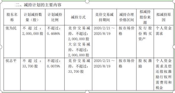 华东电脑2名股东合计减持203.37万股 权益变动后持股比例为3.3%