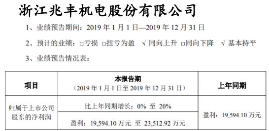 兆丰股份2019年度预计净利1.96亿元至2.35亿元 同比增长0%至20%