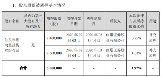潮宏基股东质押500万股 用于补充