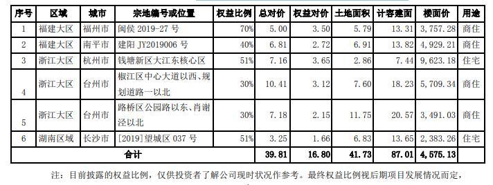 阳光城2020年1月共计获得8个土地
