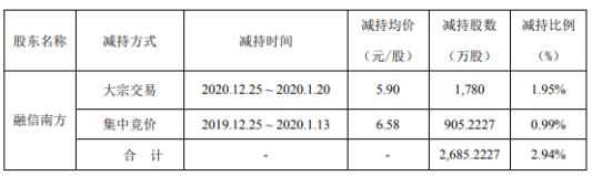 诺普信股东融信南方减持2685万股