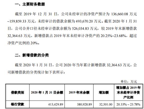博天环境2020年累计新增借款3.24