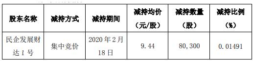 欣龙控股股东民企发展财达1号减持8万股 套现约76万元