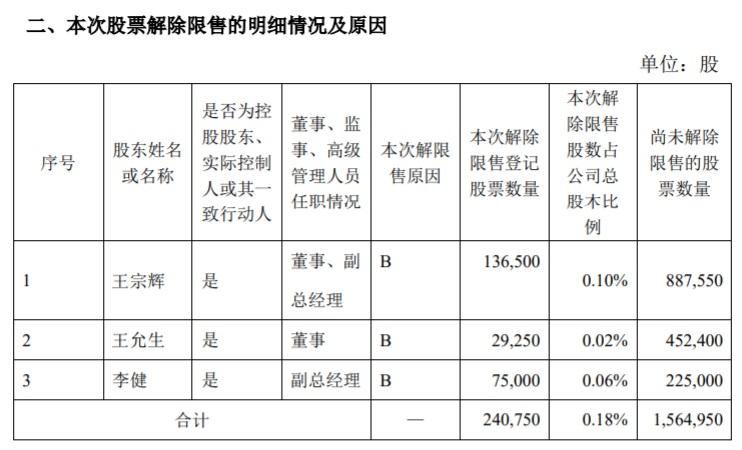 领信股份3名高管所持24万股解除限售 近4月股价涨2倍