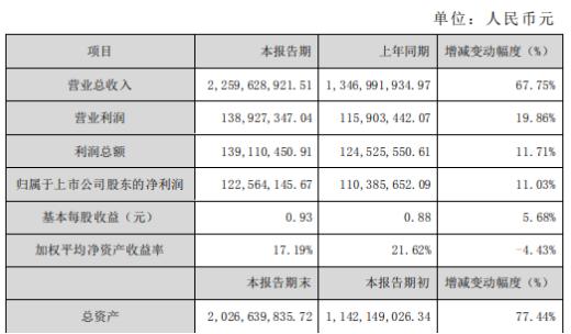 佳禾智能2019年净利1.23亿 同比增长11.03%