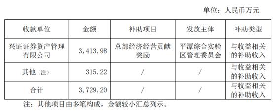兴业证券去年近3个月获得政府补助合计3729万元