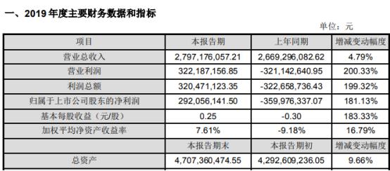福安药业2019年盈利2.92亿元增长
