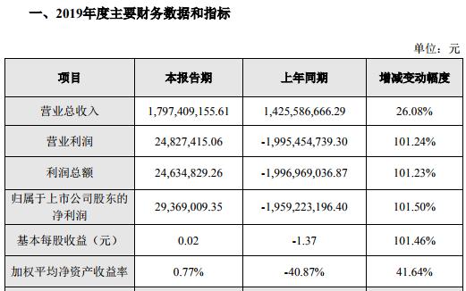 飞利信2019年净利2936.9万增长10