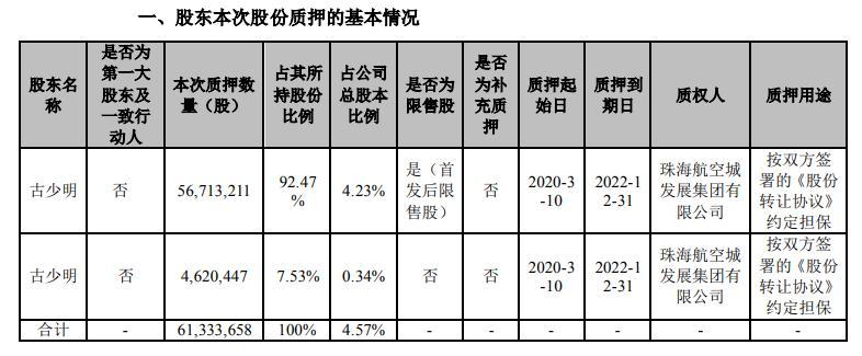 宝鹰股份(002047)公司股东古少明合计质押6133万股 用于约定担保