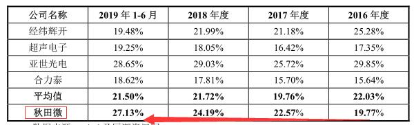 秋田微毛利率.png
