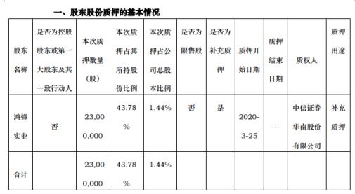 华铁股份股东鸿锋实业质押2300万