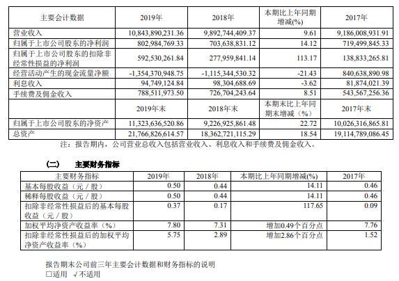 浙江东方2019年净利8.03亿元增14