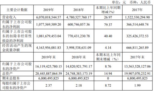 新潮能源2019年净利10.78亿增长79% 日均天然气产量同比增长