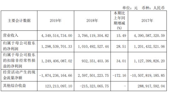 国金证券2019年净利12.99亿增长29% 证券市场成交量增加