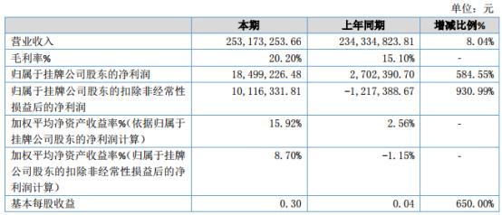 金昌股份2019年净利1849.92万元