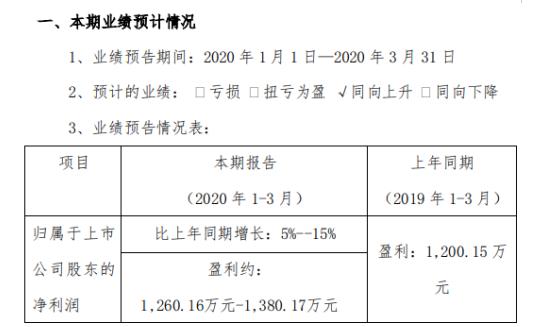 德艺文创2020年一季度预计净利1260.16万元-1380.17万元 同比增长5%-15%