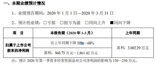 中亚股份2020年第一季度预计净利960.73万元—1861.42万元 同比下降38%—68%