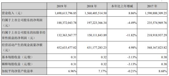 天威视讯2019年净利1.88亿下滑4.49% 数字电视用户流失
