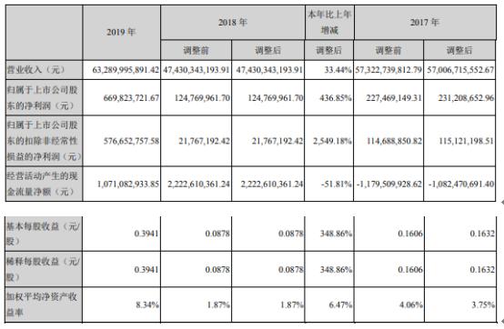 云南铜业2019年净利6.7亿增长436