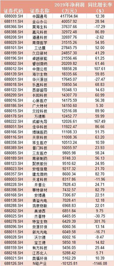 科创板净利润排名.png