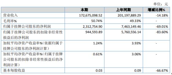 万龙电气去年净利下滑69.01% 基本每股收益0.03元