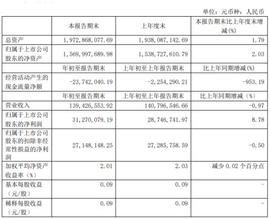 石英股份2020年一季度净利3127.01万增长8.78% 政府补助增加