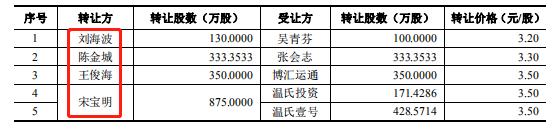 股份转让方-华通.png