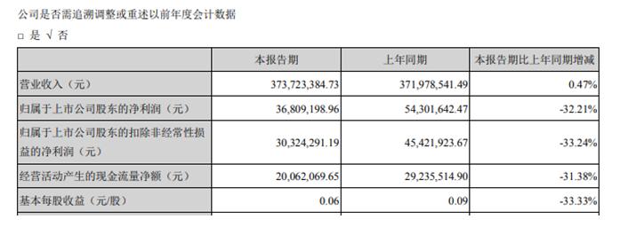 天威视讯第一季度盈利3680.92万同比下滑32.21% 房租收入减少