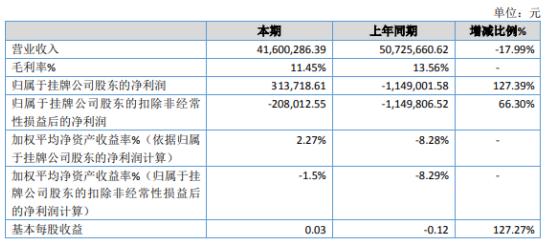 双鸥环境2019年净利31.37万扭亏