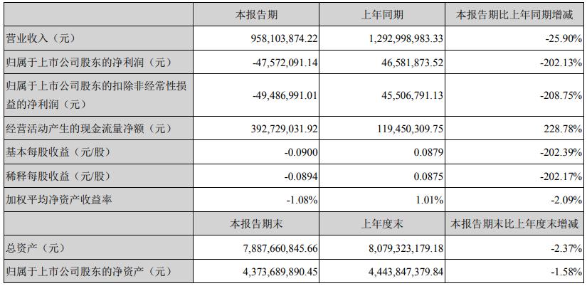 广东鸿图2020年一季度亏损4757.2