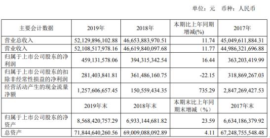 重慶建工2019年凈利4.59億增長16