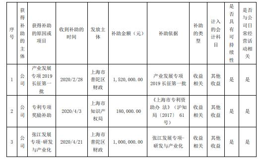古鳌科技及全资子公司昆山古鳌累计收到政府补助合计829.63万元