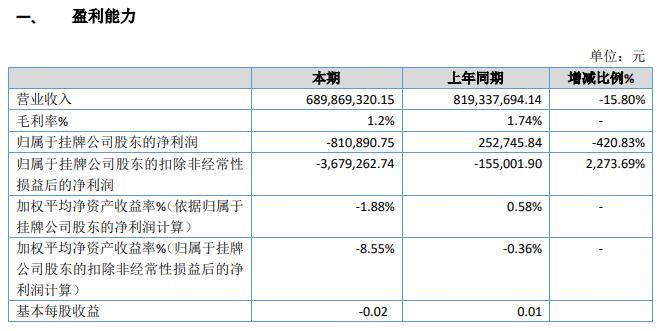 民慧股份2019年亏损81.09万元由盈转亏 钢材价格下降