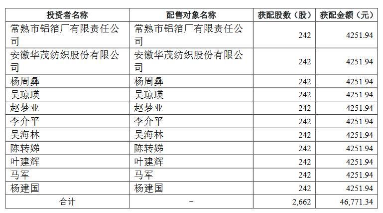 浙矿股份认购结果出炉:弃购股份6.28万股,弃购金额110万元