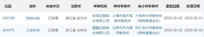2日新三板市场中新增2家精选层申报材料获受理企业